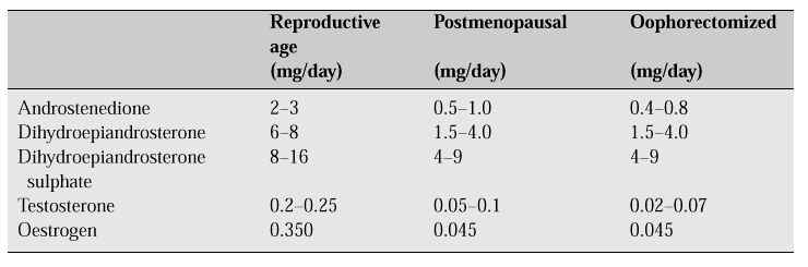 Endocrinology of the menopause
